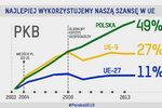 10 lat Polski w UE - dobrze wykorzystana szansa